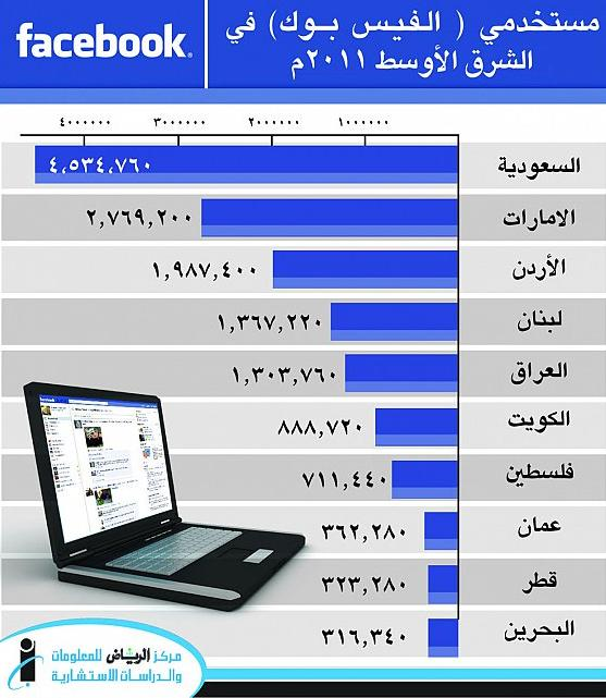 Saudi Arabia Leads The Middle East in The Use of Facebook