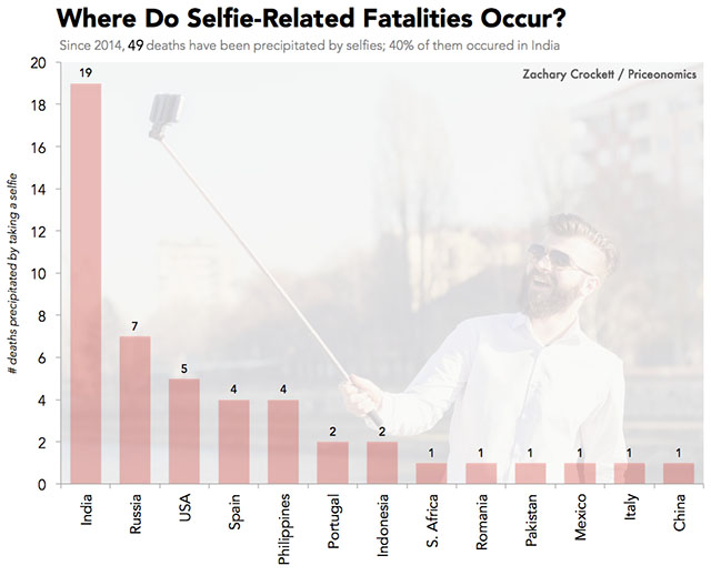 Mumbai Establishes Banned Zones In Response To Selfie Deaths